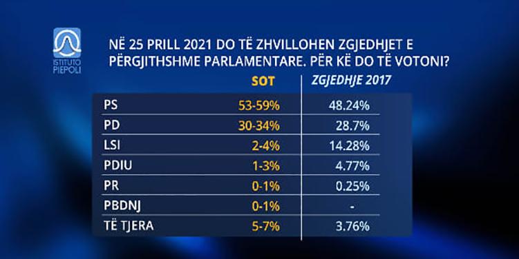 Βουλευτικές εκλογές στην Αλβανία: Κακοφωνία δημοσκοπήσεων με «καρφί» και … με «πέταλο» …!