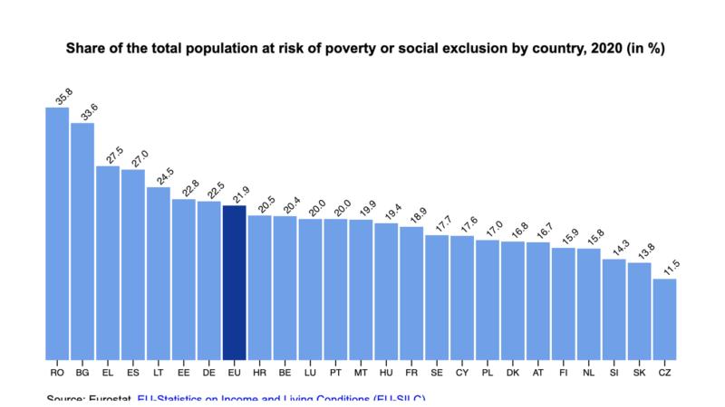 Eurostat: Πρωταθλητές Ρουμανία Βουλγαρία και Ελλάδα σε ποσοστό του πληθυσμού που κινδυνεύει από φτώχεια και κοινωνικό αποκλεισμό